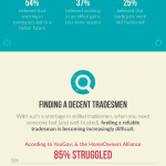The State of the Tradesman Industry