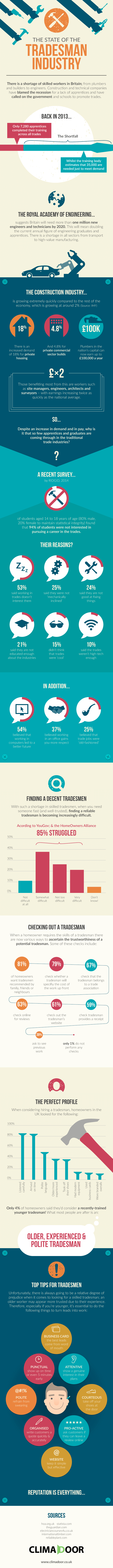 Tradesman industry infographic