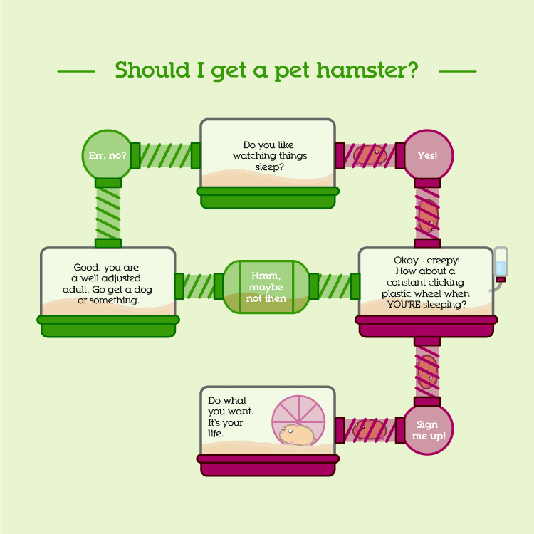 Should I get a pet hamster?