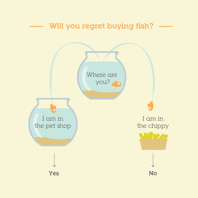 Will you regret buying fish?