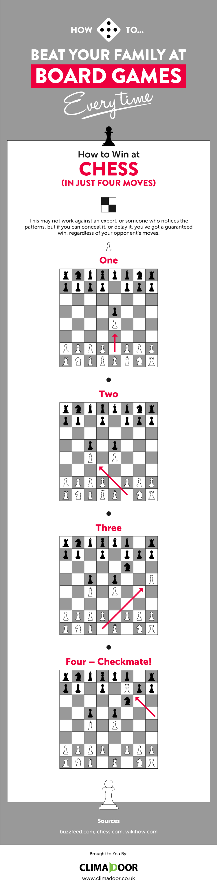 how to win at chess in only four moves